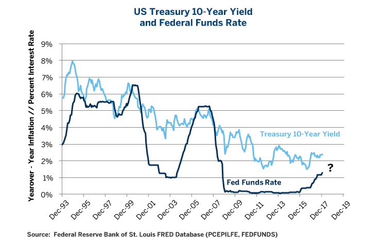 US Treasury 10-Year Yield and Federal Funds Rate