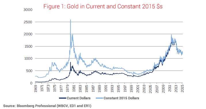 Gold Prices Have Fallen Sharply Since Their September 2017 Peaks In Usd Terms And From The Perspective Of Other Relatively Strong Currencies Such As