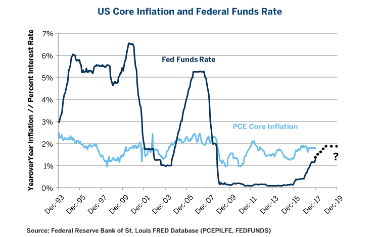US Core Inflation and Federal Funds Rate