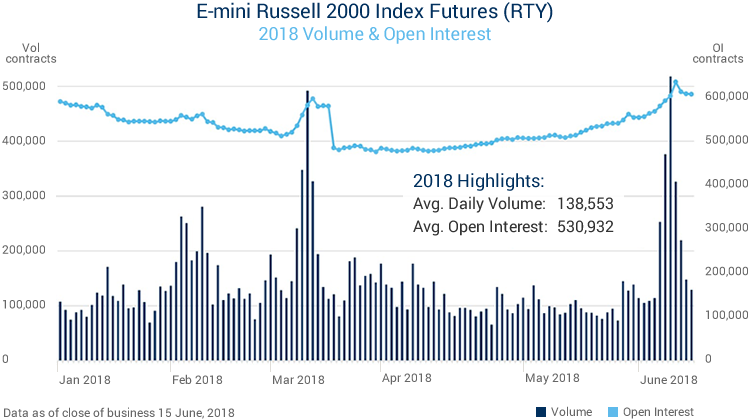Volume & Open Interest for CME Group E-Mini Russell 200 Index Futures 2018