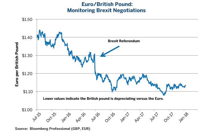 Euro / British Pound - Monitoring Brexit Negotiations